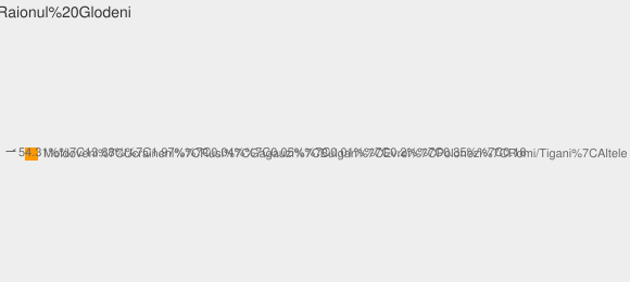 Nationalitati Raionul Glodeni